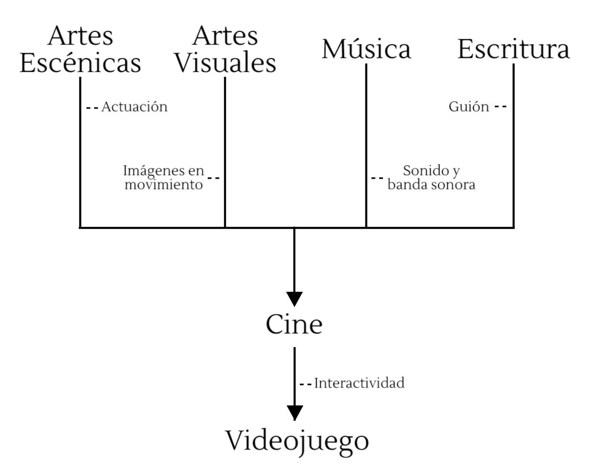 Diagrama sobre formatos artísticos