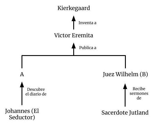 Diagrama de los seudonimos
