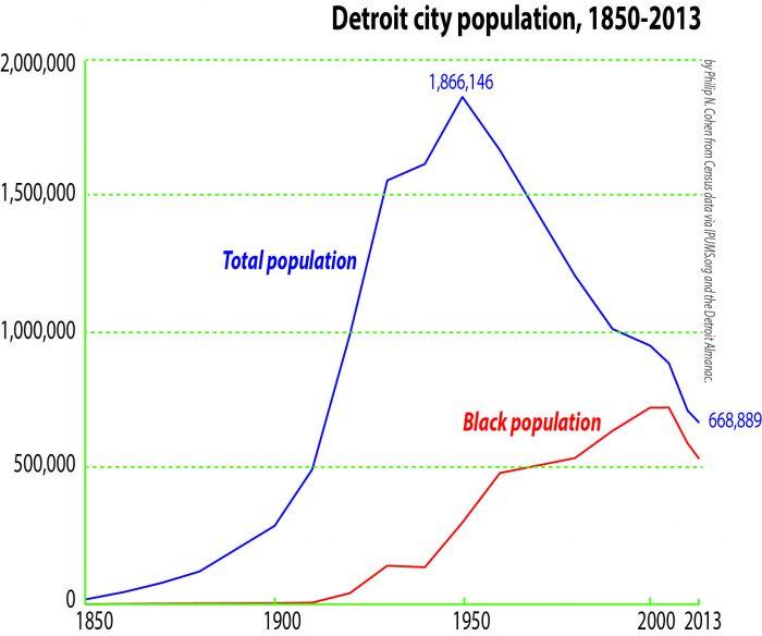 Grafico que muestra un incremento de la poblacion hasta 1950, y luego un declive en picada. Aunado al declive hay un incremento de población negra